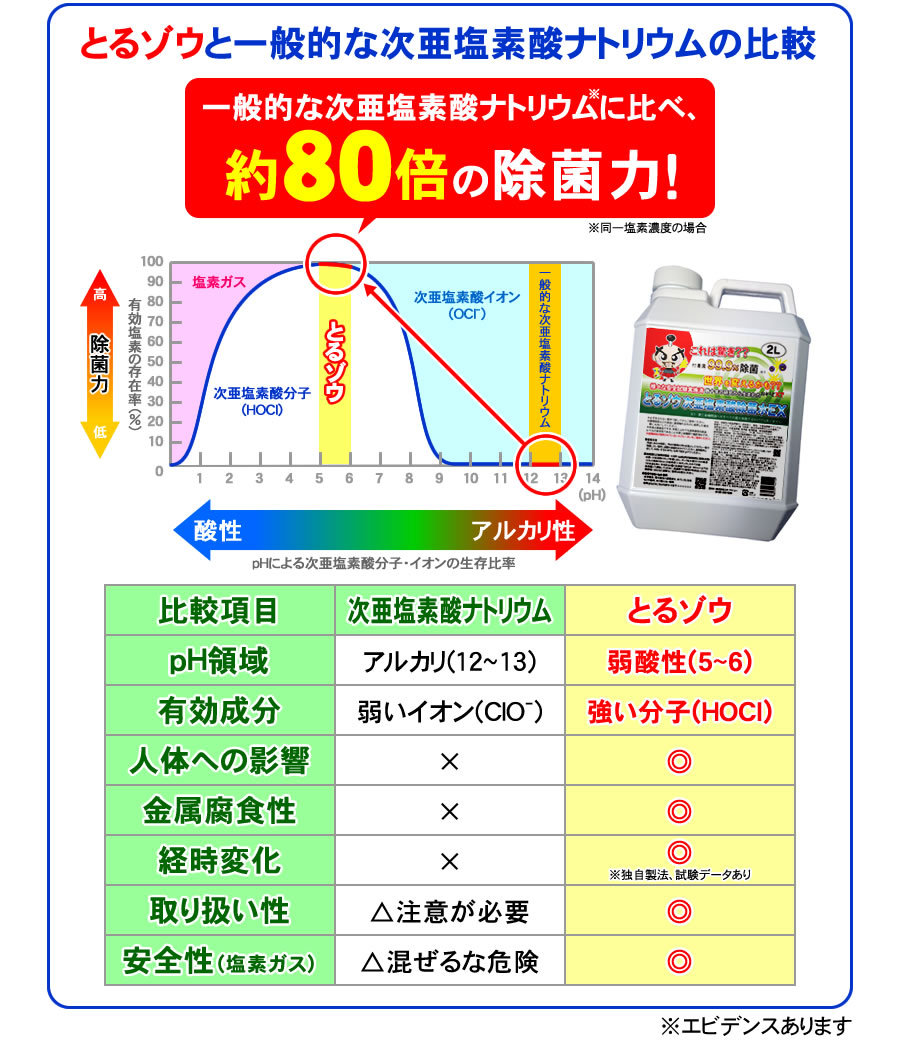一般的な次亜塩素酸ナトリウムと比べ約80倍の除菌力