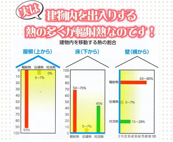 建物内を移動する熱の割合