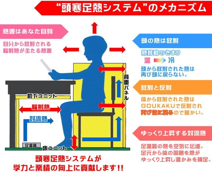 頭寒足熱システムのメカニズム