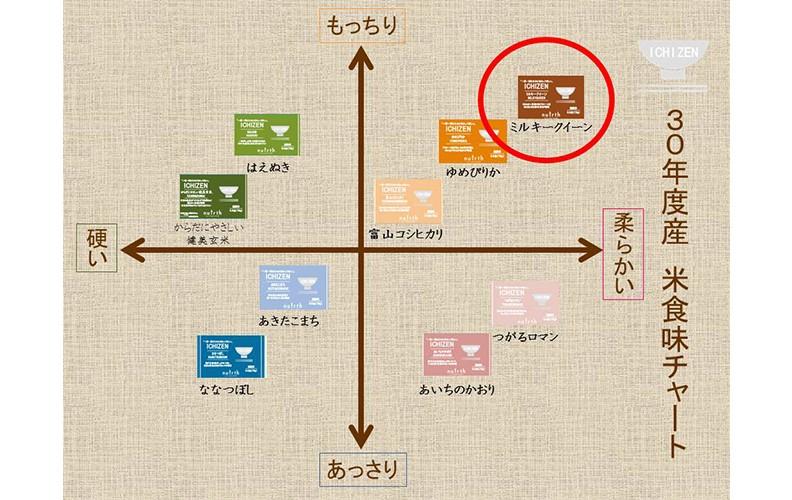 ICHIZEN 食味チャート ミルキークイーン 75g(0.5合)