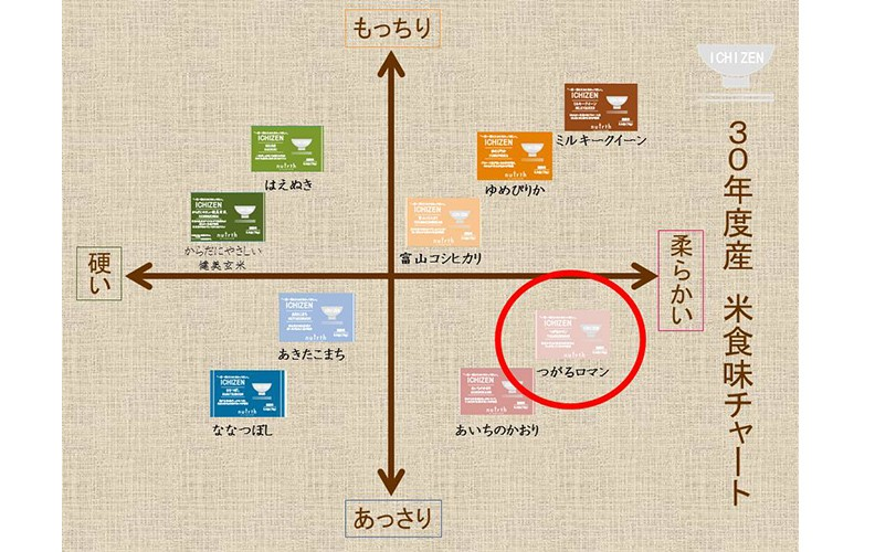 ICHIZEN 食味チャート つがるロマン 75g(0.5合)