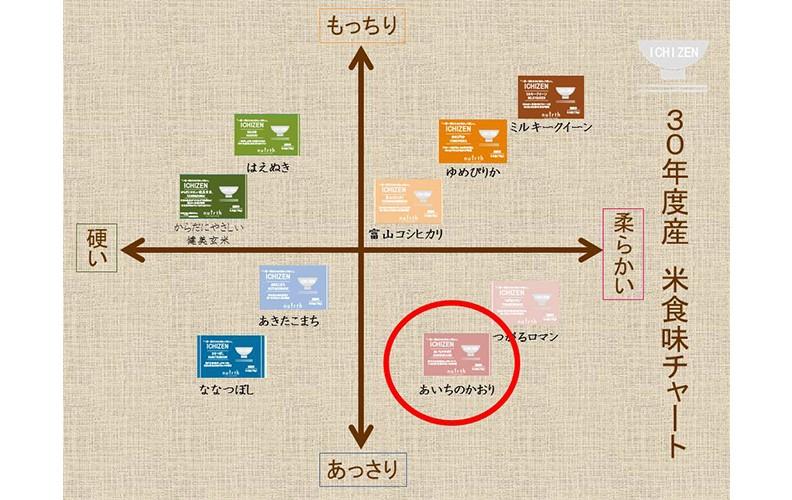 ICHIZEN 食味チャート あいちのかおり 75g(0.5合)
