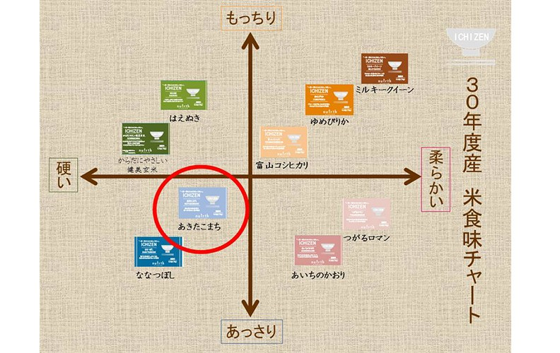 ICHIZEN 食味チャート あきたこまち  75g(0.5合)