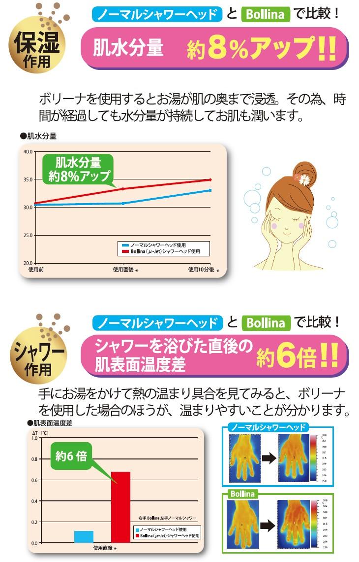 保湿作用 肌水分量約8%アップ!