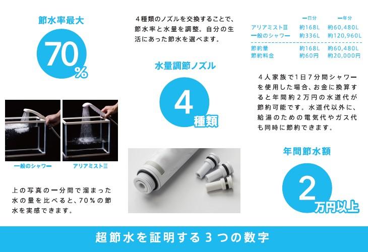 超節水を証明する3つの数字