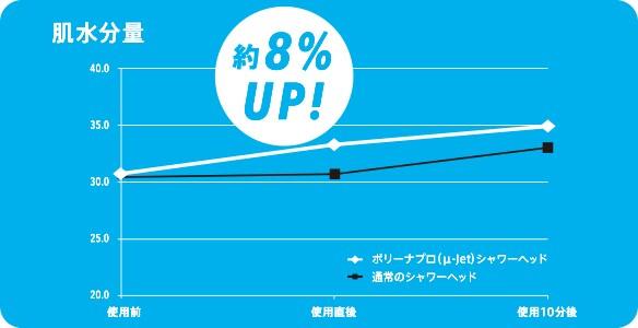 肌水分量 約8%UP!
