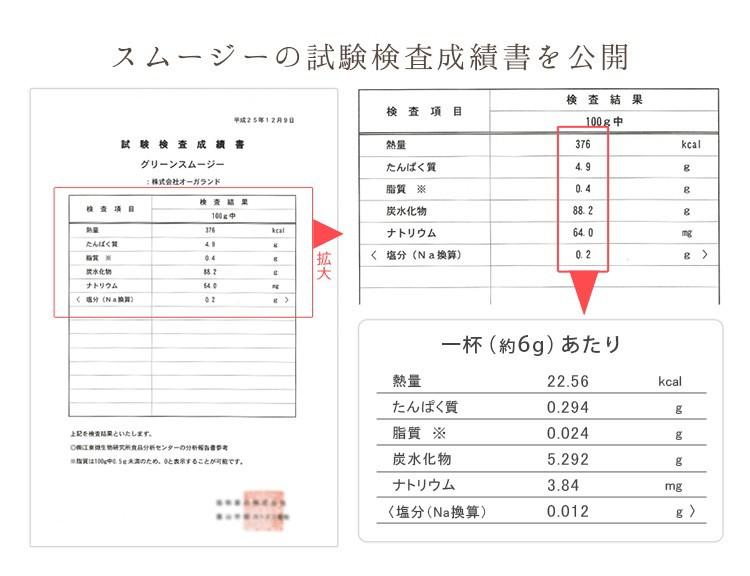 試験検査成績