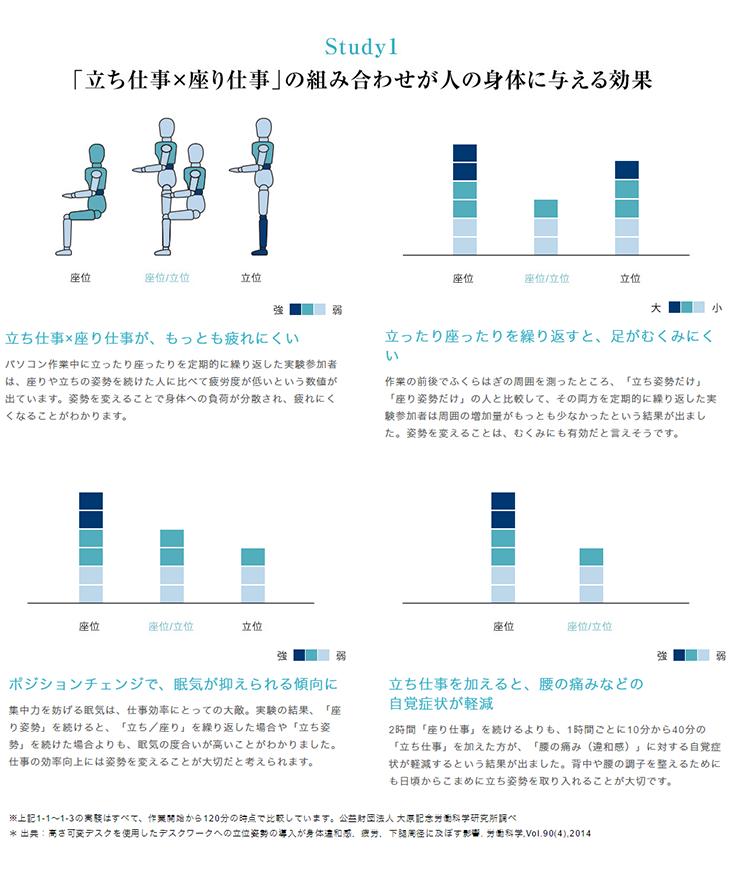立ち仕事、座り仕事の組み合わせが人の身体に与える効果。