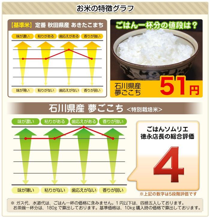 ズバリご飯ソムリエが食味分析「味グラフ」
