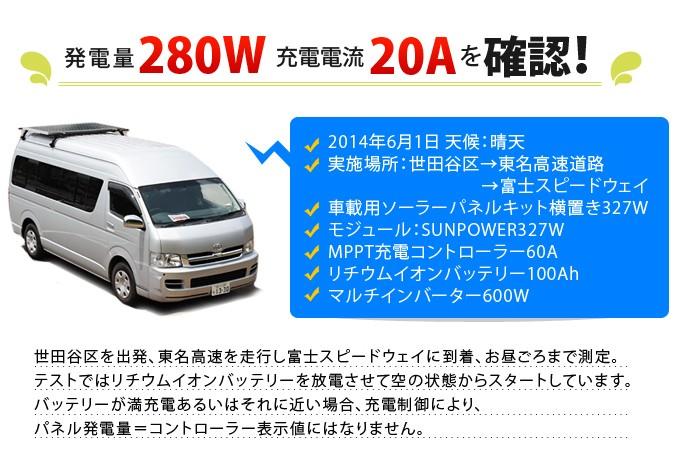 発電量280W・充電電流20Aを確認!