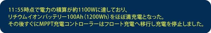 11:55時点で電力の積算が約1100Wに達しており、 リチウムイオンバッテリー100Ah(1200Wh)をほぼ満充電となった。その後すぐにMPPT充電コントローラーはフロート充電へ移行し充電を停止しました。