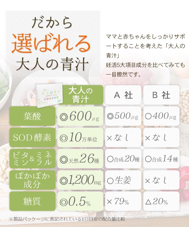 だから選ばれる!大人の青汁は、妊活5大項目成分を比べてみても一目瞭然です。