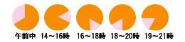 配送時間帯:9時~12時/12~14時/14~16時/16~18時/18~20時/19~21時