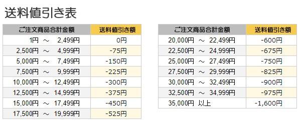 送料値引き表