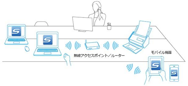 コンピュータ、モバイル機器とWi-Fi接続