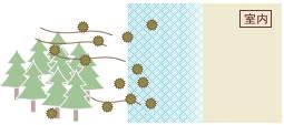 花粉ガード機能