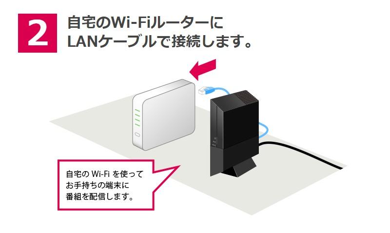 自宅のWi-FiルーターにLANケーブルで接続。PIXELA ワイヤレスチューナー(PIX-BR310W)