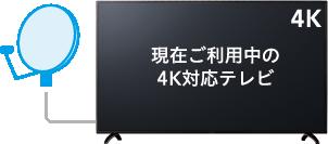 現在ご利用中の4K対応テレビ