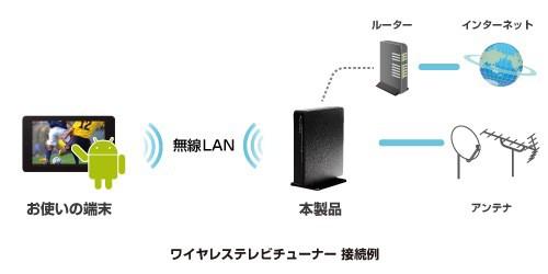 ワイヤレス テレビチューナー 接続例