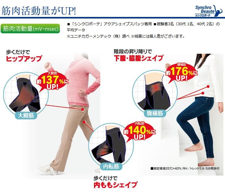 筋肉活動量がアップ