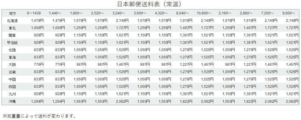 日本郵便常温送料
