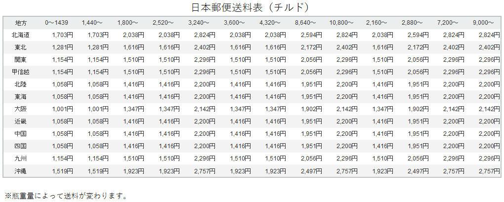 日本郵便チルド送料