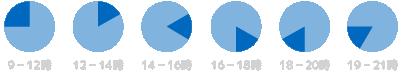 配送時間帯:9時〜12時/12〜14時/14〜16時/16〜18時/18〜20時/19〜21時