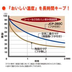 サーモス・真空断熱保温オフィスマグの温度変化グラフ