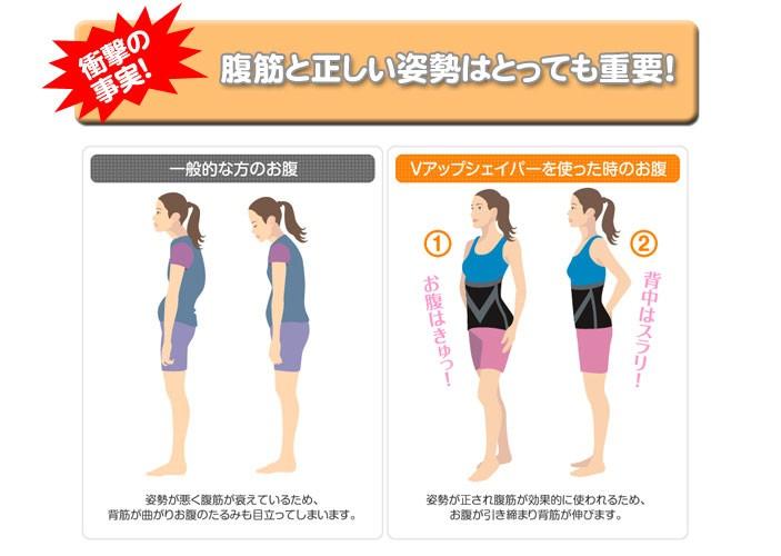衝撃の事実!腹筋と正しい姿勢はとっても重要!