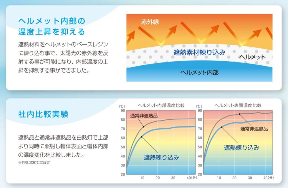 スミハット Nクール 夏向け 熱中症対策 遮熱樹脂練り込みヘルメット 図とグラフ