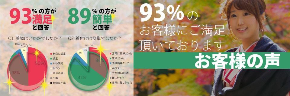 着物をご利用頂いた93%のお客様にご満足頂いております