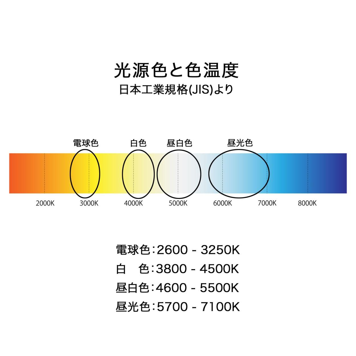 色温度は白色と昼光色の2種類