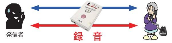 高音質自動通話録音機能