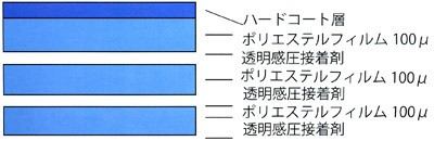 強固な4層フィルム構造
