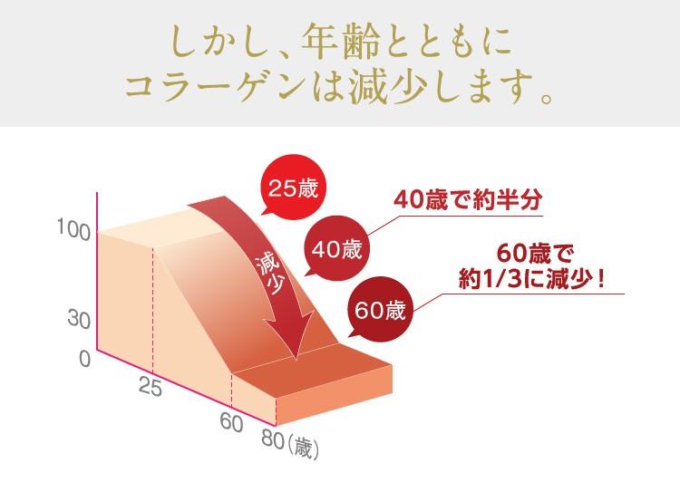 年齢とともにコラーゲンは減少