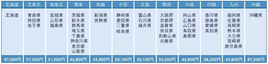 送料表、配送、配達、商品注文、送料はいくら、ジェットバス