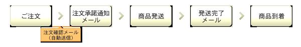 ご注文→(自動送信)注文確認メール→注文承諾通知→商品発送→発送完了メール→商品到着