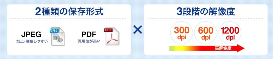 2種類の保存形式 3段階の解像度