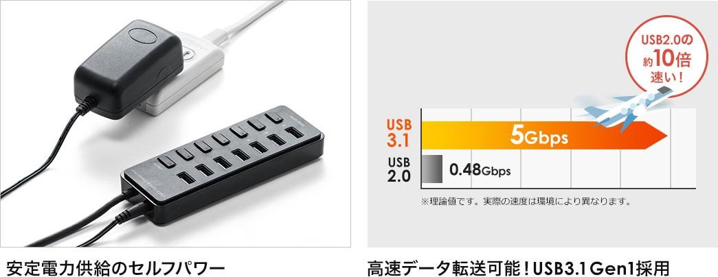 安定電力供給のセルフパワー 高速データ転送可能 USB3.1Gen1採用