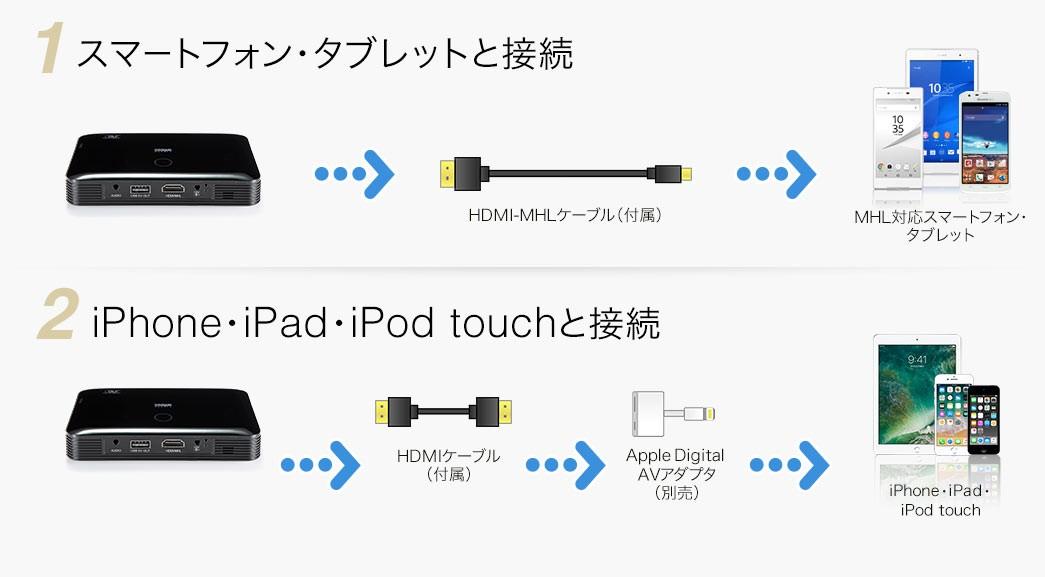 スマートフォン・タブレットと接続