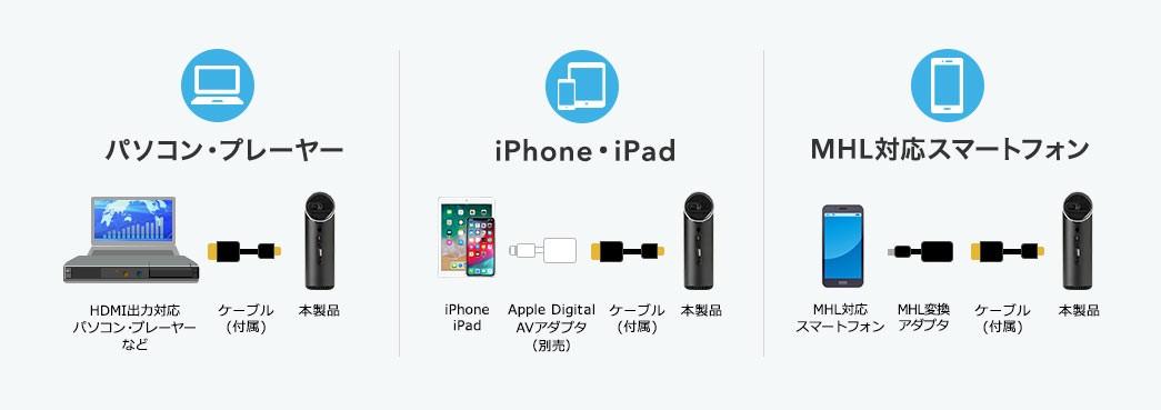 パソコン・プレーヤー iPhone・iPad MHL対応スマートフォン