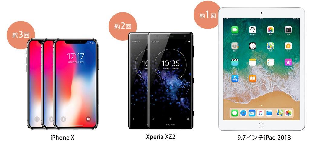 iPhoneX 約3回 Xperia XZ2 約2回 9.7インチiPad 2018 約1回