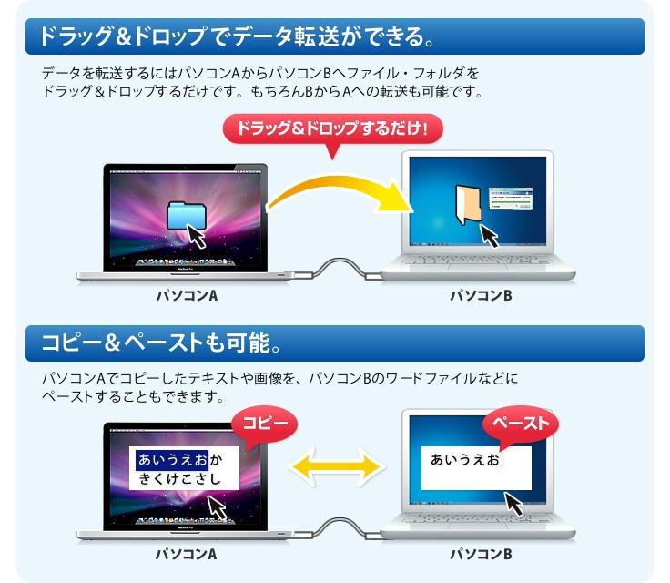 ドラッグ&ドロップでデータ転送、コピー&ペーストも可能。