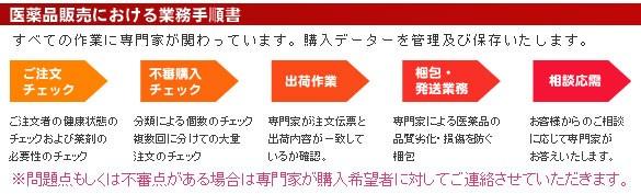 医薬品販売における業務手順書