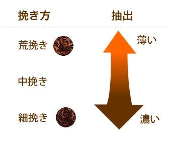 コーヒー豆の挽き方と味について
