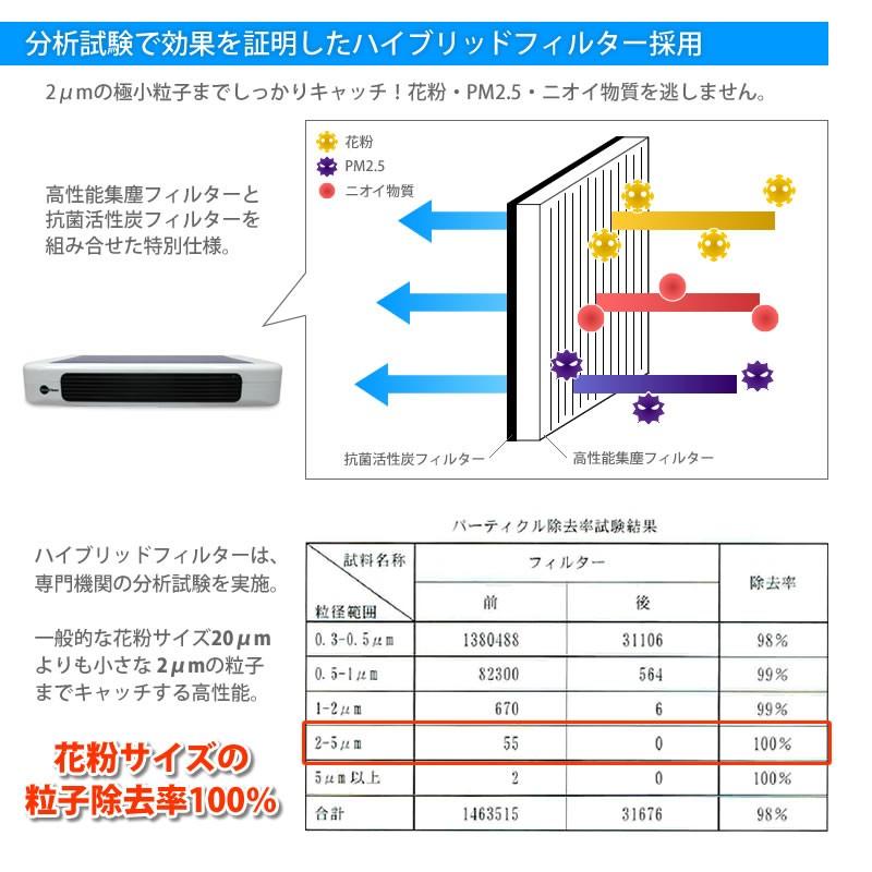 車載用ソーラー空気清浄機 花粉・PM2.5を99.9%カット!
