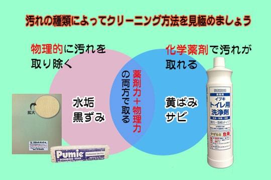 水垢・黒ずみの除去方法