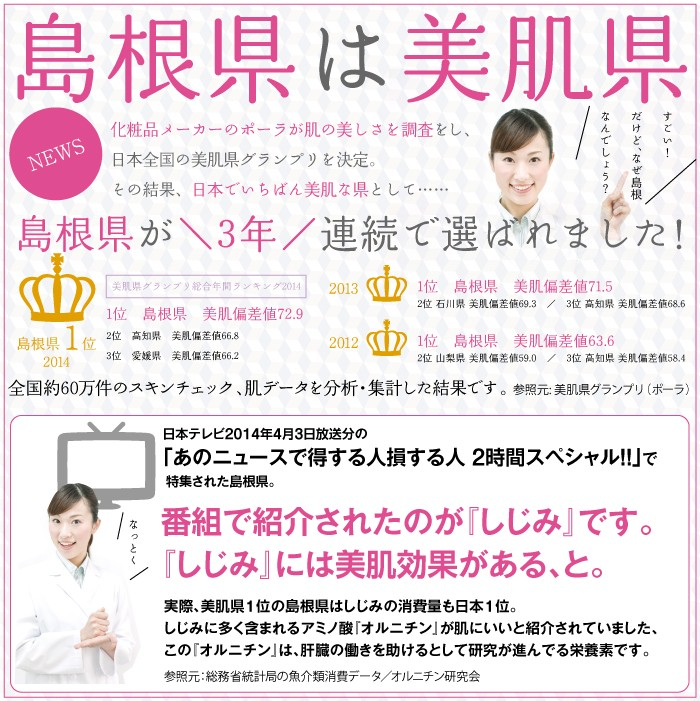 化粧品メーカーのポーラが肌の美しさを調査をし、日本全国の美肌県グランプリを決定。その結果、日本でいちばん美肌な県として、島根県が2年連続で選ばれました!番組でしじみには美肌効果があると紹介されました。