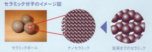 フリオネックス FRIONEX 活水シャワーヘッド・・・セラミック分子のイメージ図