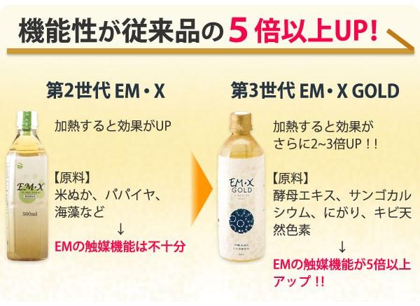 EM・Xゴールドは従来品と比べ機能性が5倍以上アップ!